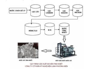 Quy trình máy nước đá