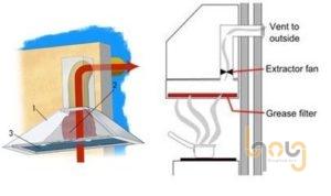 Nguyên lý hoạt động của đường ống thải
