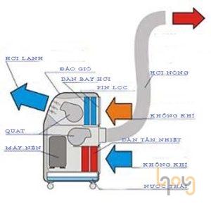 Cơ chế hoạt động chung của máy lạnh di động
