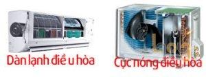 Cấu tạo dàn nóng- dàn lạnh máy lạnh