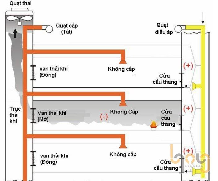 Quạt tăng áp cầu thang trong hệ thống tăng áp cầu thang